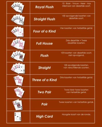 Poker regels en pokerhanden